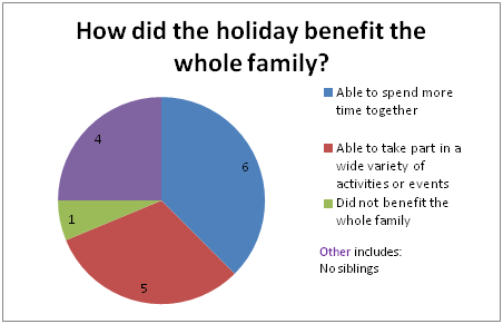 Benefits whole family